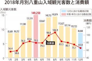 2018年月別八重山入域観光客数と消費額