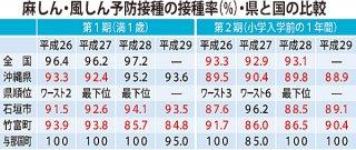 麻しん・風しん予防接種の接種率(%)・県と国の比較