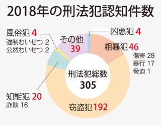2018年の刑法犯認知件数