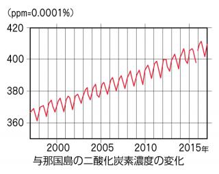 与那国島の二酸化炭素濃度の変化