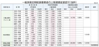一般旅客航路事業者の上限運賃変更