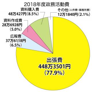 2018年度政務活動費