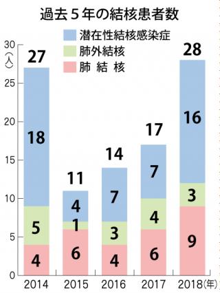 過去5年の結核患者数