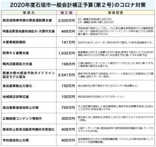 石垣市一般会計補正予算(コロナ対策)