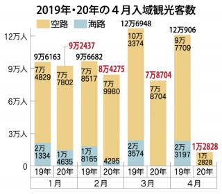 4月入域観光客数