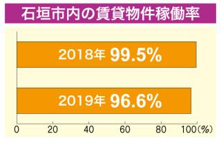 石垣市内の賃貸物件稼働率
