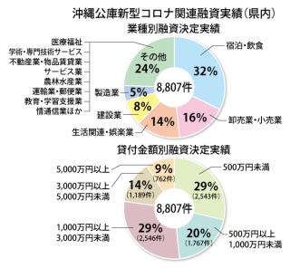 沖縄公庫新型コロナ関連融資実績(県内)