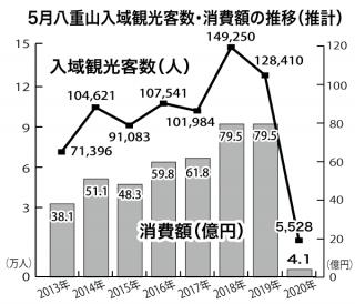 5月八重山入域観光客数・消費額の推移