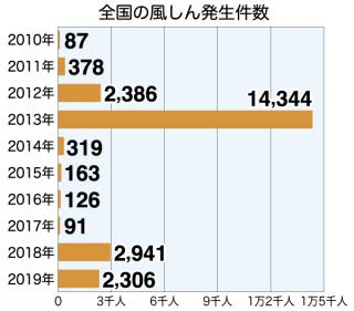 風しん発生件数