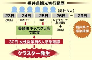 福井県観光客行動歴