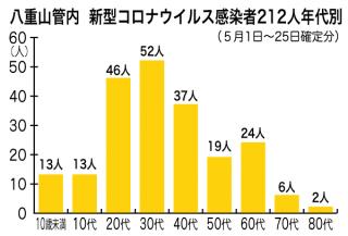 八重山管内感染者年代別グラフ