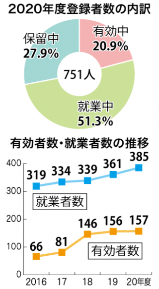 障がい者登録者数_グラフ